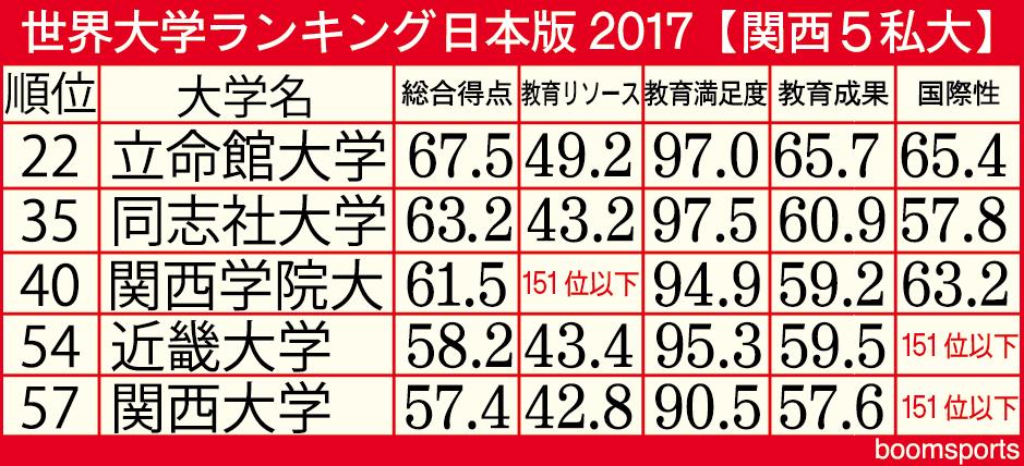 日 関西 大学 合格 発表