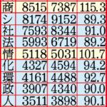 2021年度関西大学入試志願者数